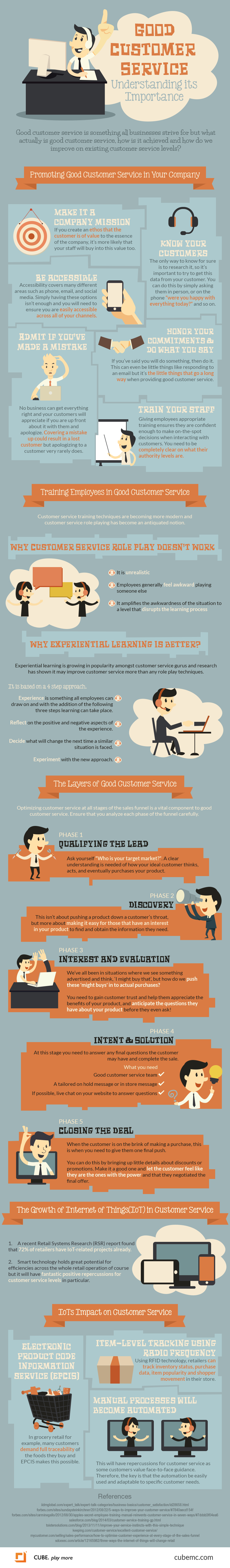 1-Good Customer Service - Understanding its Importance