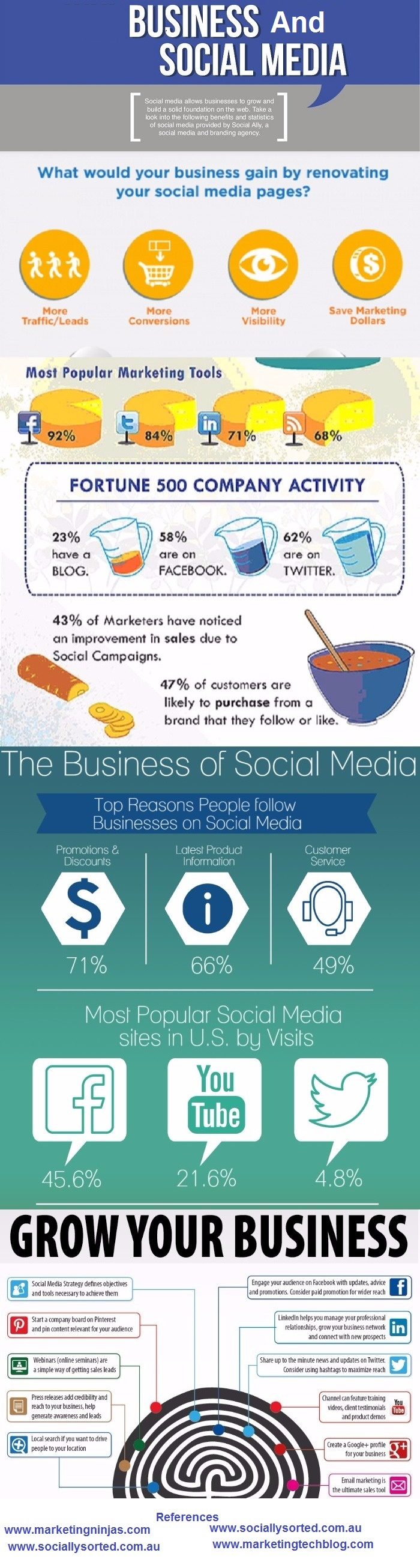 2-Business and social media - infographic